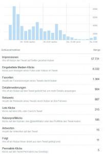 Die komplette Statistik des Tweets (anklicken zum Vergrößern)
